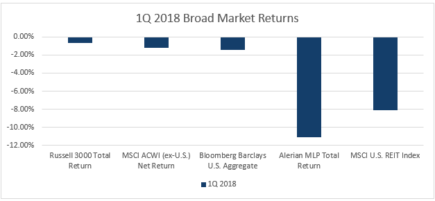 Q1 2018 Broad Market Returns