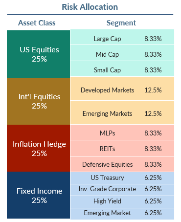 A Better Balanced Risk Portfolio - Global Wealth Strategy